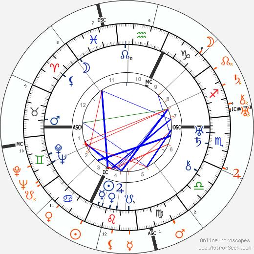Horoscope Matching, Love compatibility: Barbara La Marr and Ernest Hemingway