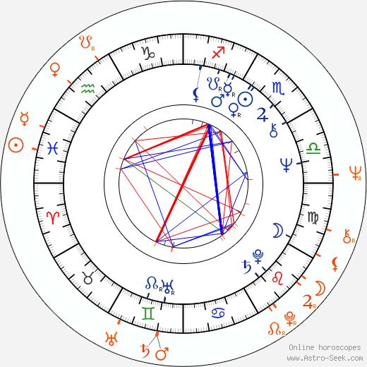 Horoscope Matching, Love compatibility: Barbara Leigh and Joe Lewis