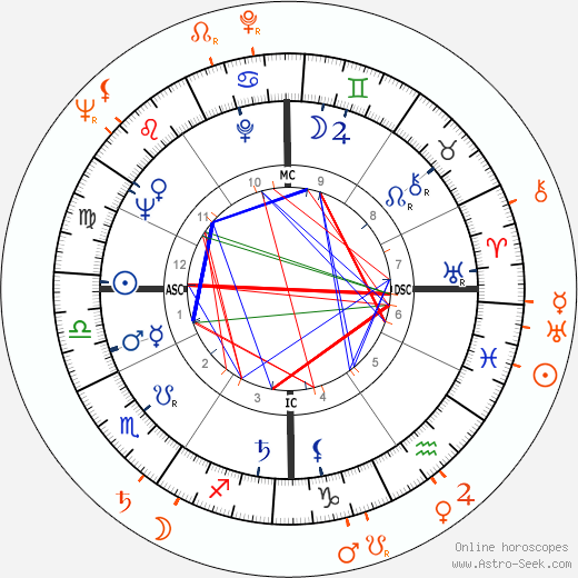 Horoscope Matching, Love compatibility: Barbara Walters and Alan Greenspan