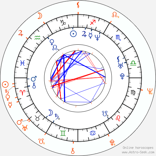 Horoscope Matching, Love compatibility: Barbora Munzarová and Jana Hlaváčová