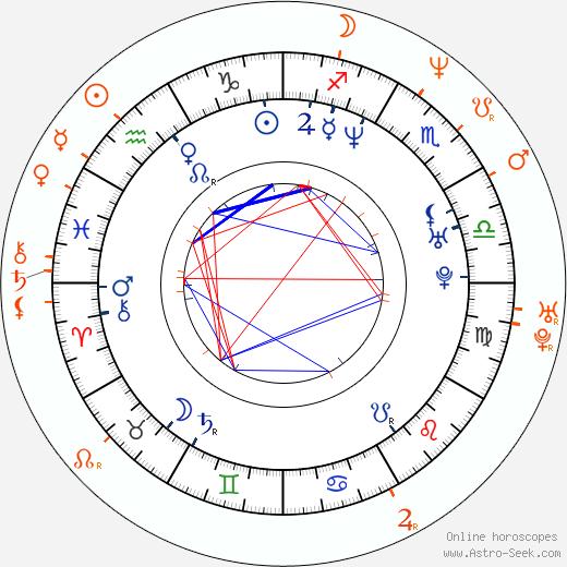 Horoscope Matching, Love compatibility: Barbora Munzarová and Jiří Dvořák