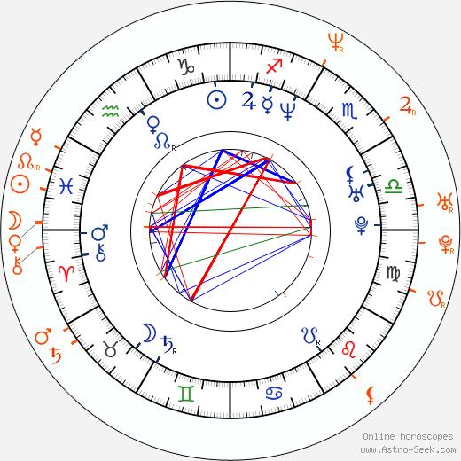 Horoscope Matching, Love compatibility: Barbora Munzarová and Martin Trnavský