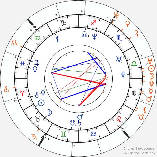 Horoscope Matching, Love compatibility: Barry Watson and Natasha Gregson Wagner
