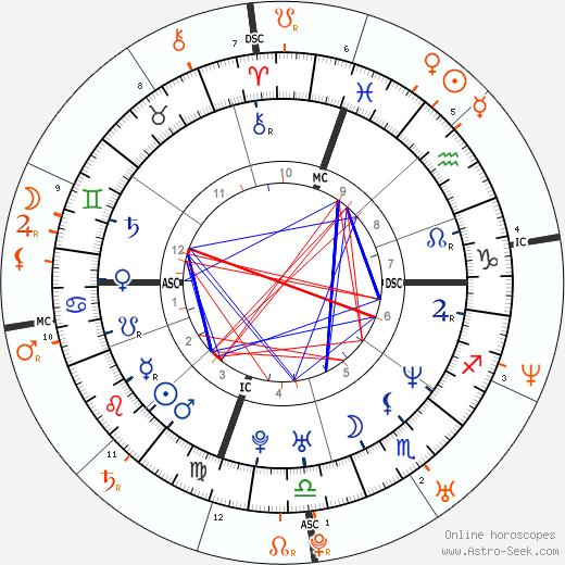 Horoscope Matching, Love compatibility: Ben Affleck and Enza Sambataro
