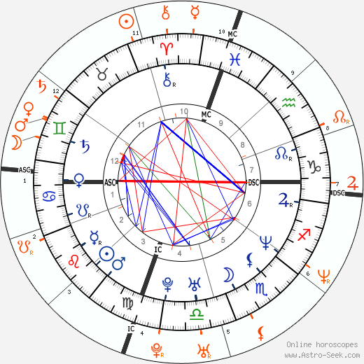 Horoscope Matching, Love compatibility: Ben Affleck and Jennifer Garner