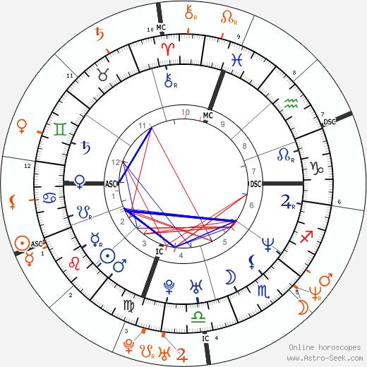 Horoscope Matching, Love compatibility: Ben Affleck and Jennifer Lopez