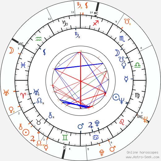 Horoscope Matching, Love compatibility: Ben Gazzara and Audrey Hepburn