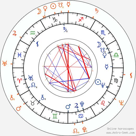 Horoscope Matching, Love compatibility: Ben Gazzara and Barbara Rush