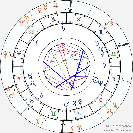 Horoscope Matching, Love compatibility: Ben Gazzara and Elaine Stritch