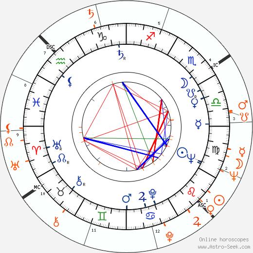 Horoscope Matching, Love compatibility: Ben Gazzara and Janice Rule