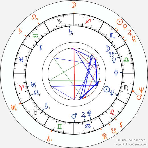 Horoscope Matching, Love compatibility: Ben Gazzara and Joanna Moore