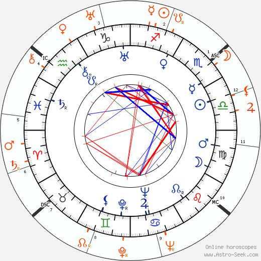 Horoscope Matching, Love compatibility: Benita Hume and Douglas Fairbanks Jr.