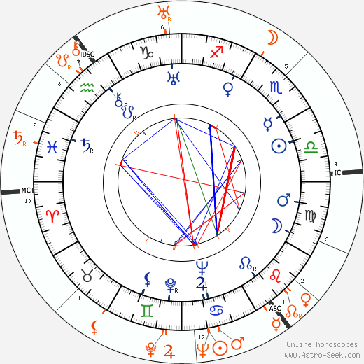 Horoscope Matching, Love compatibility: Benita Hume and George Sanders