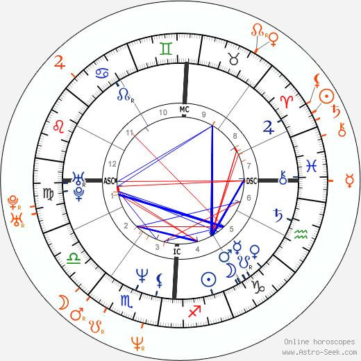 Horoscope Matching, Love compatibility: Benjamin Bratt and Talisa Soto