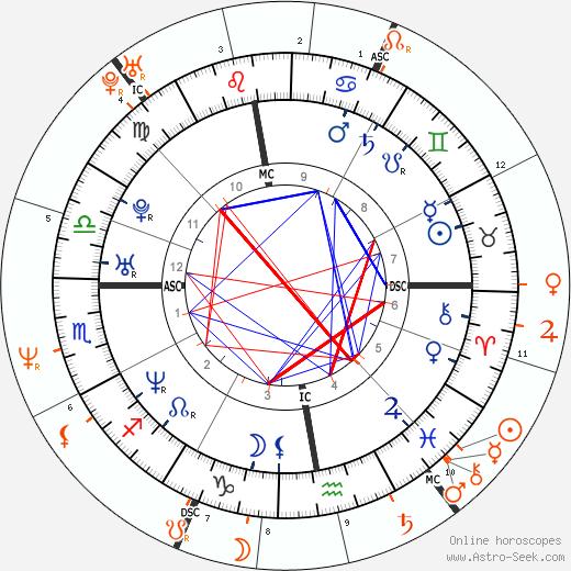 Horoscope Matching, Love compatibility: Benoît Magimel and Juliette Binoche