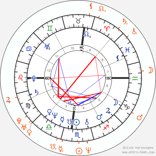 Horoscope Matching, Love compatibility: Bernard-Henri Lévy and Daphne Guinness