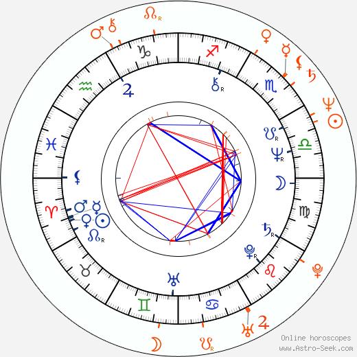 Horoscope Matching, Love compatibility: Bernd Eichinger and Corinna Harfouch