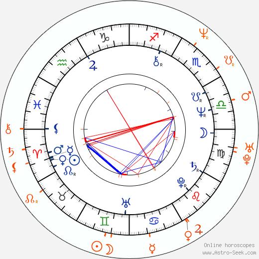Horoscope Matching, Love compatibility: Bernd Eichinger and Jasmin Tabatabai