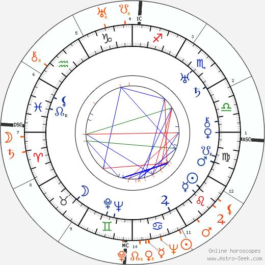 Horoscope Matching, Love compatibility: Bert Lahr and Lupe Velez