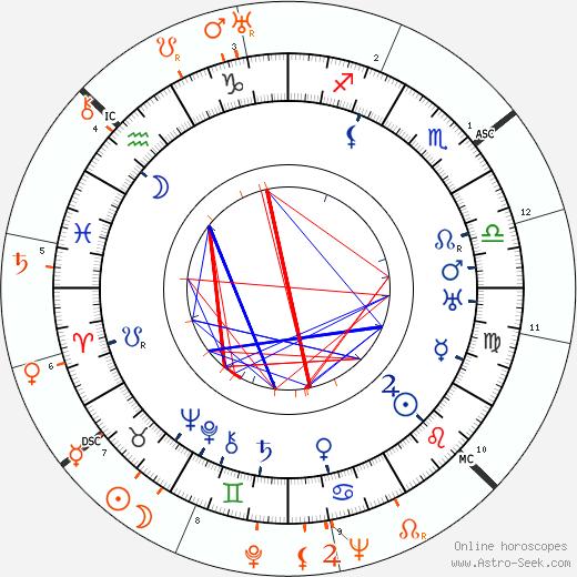 Horoscope Matching, Love compatibility: Billie Burke and Katharine Hepburn