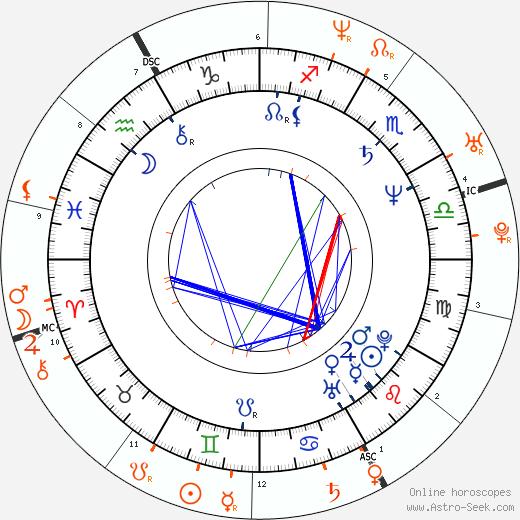 Horoscope Matching, Love compatibility: Billy Bob Thornton and Angelina Jolie