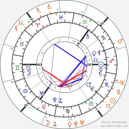 Horoscope Matching, Love compatibility: Billy Idol and Julia Roberts