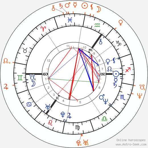 Horoscope Matching, Love compatibility: Billy Idol and Justine Bateman