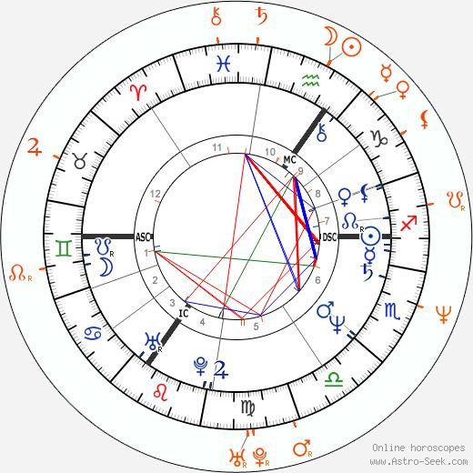 Horoscope Matching, Love compatibility: Billy Idol and Sherilyn Fenn