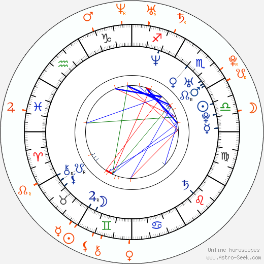 Horoscope Matching, Love compatibility: Biser Arichtev and Veronika Arichteva