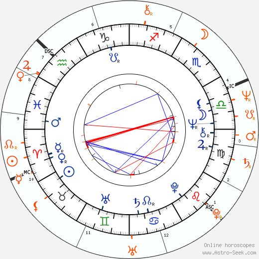 Horoscope Matching, Love compatibility: Björn Ulvaeus and Agnetha Fältskog