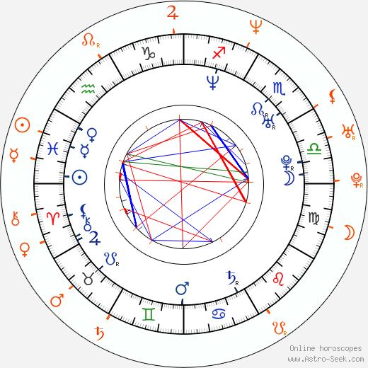 Horoscope Matching, Love compatibility: Blu Cantrell and Antonio Sabato Jr.