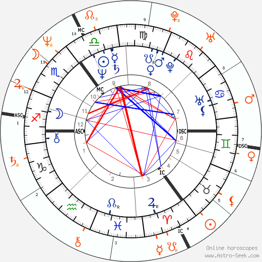 Horoscope Matching, Love compatibility: Bob Geldof and Paula Yates