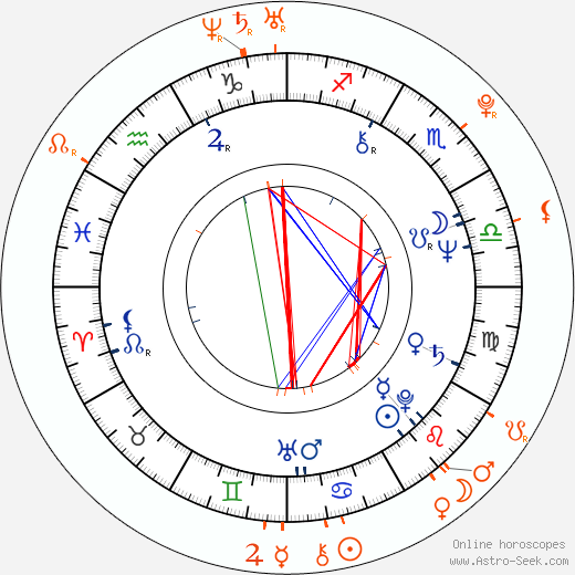 Horoscope Matching, Love compatibility: Bolek Polívka and Vladimír Polívka
