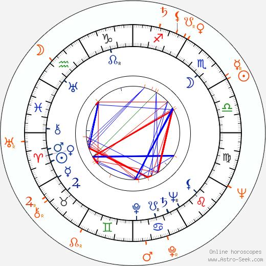 Horoscope Matching, Love compatibility: Brad Dexter and Bella Darvi