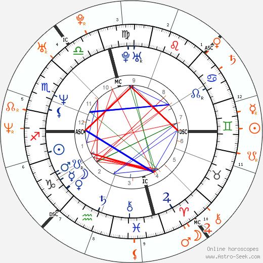 Horoscope Matching, Love compatibility: Brad Pitt and Angelina Jolie