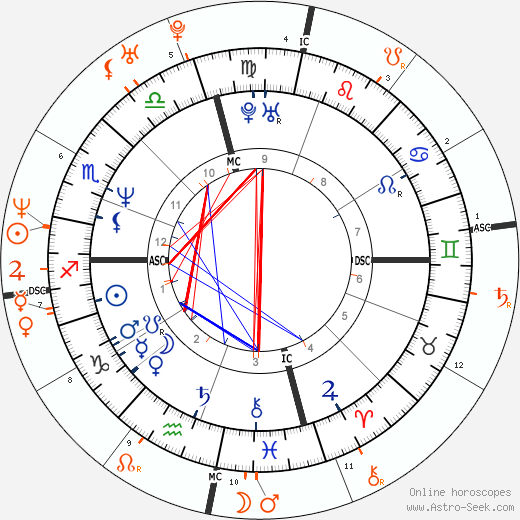 Horoscope Matching, Love compatibility: Brad Pitt and Christina Applegate