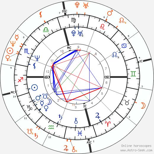Horoscope Matching, Love compatibility: Brad Pitt and Demi Moore
