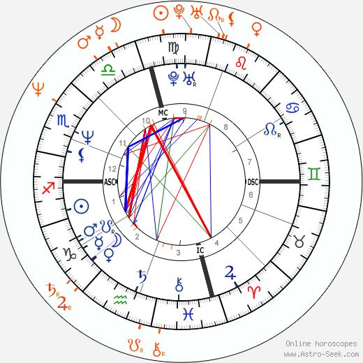 Horoscope Matching, Love compatibility: Brad Pitt and Elizabeth Daily