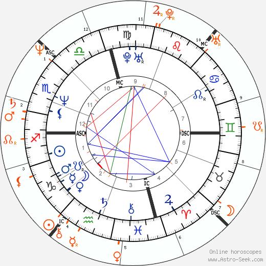 Horoscope Matching, Love compatibility: Brad Pitt and Geena Davis