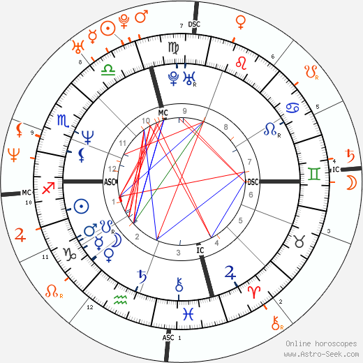 Horoscope Matching, Love compatibility: Brad Pitt and Gwyneth Paltrow