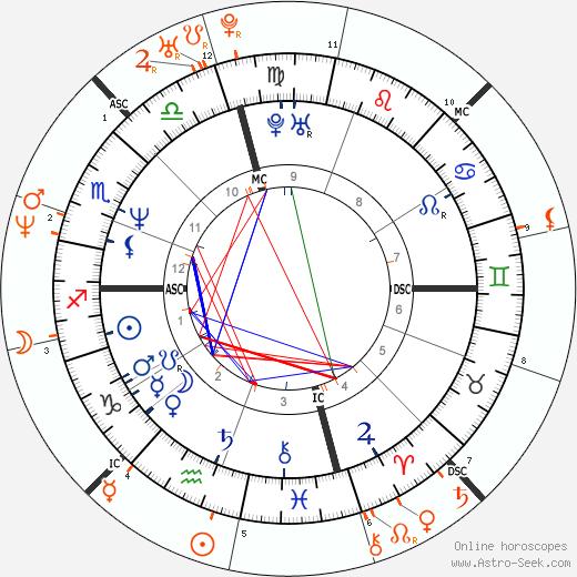 Horoscope Matching, Love compatibility: Brad Pitt and Jennifer Aniston