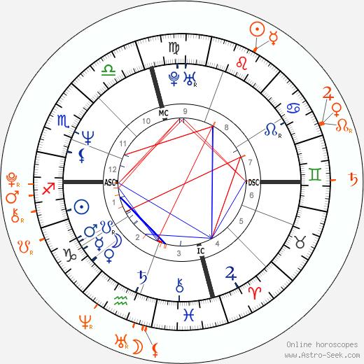 Horoscope Matching, Love compatibility: Brad Pitt and Maddox Chivan Jolie-Pitt