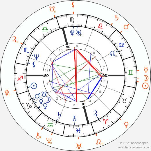 Horoscope Matching, Love compatibility: Brad Pitt and Shiloh Jolie-Pitt