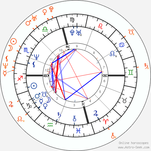 Horoscope Matching, Love compatibility: Brad Pitt and Thandie Newton