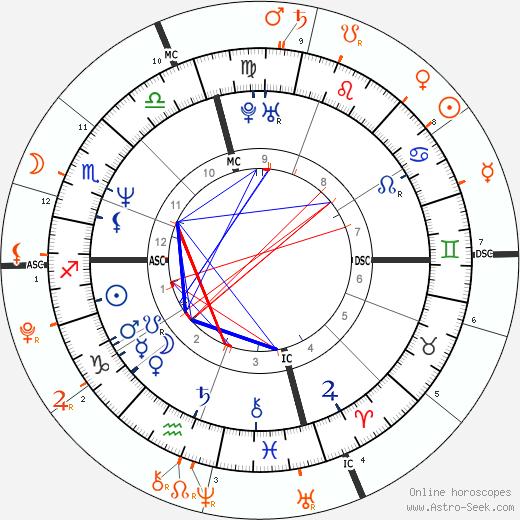 Horoscope Matching, Love compatibility: Brad Pitt and Vivienne Marcheline Jolie-Pitt