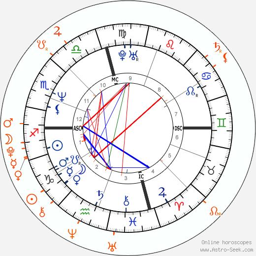 Horoscope Matching, Love compatibility: Brad Pitt and Zahara Marley Jolie-Pitt