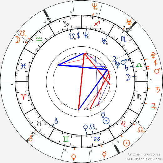 Horoscope Matching, Love compatibility: Brad Renfro and Rachel Miner