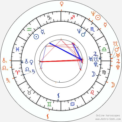 Horoscope Matching, Love compatibility: Brandy Ledford and Janine Lindemulder