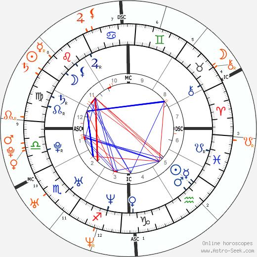 Horoscope Matching, Love compatibility: Brandy Norwood and Kobe Bryant