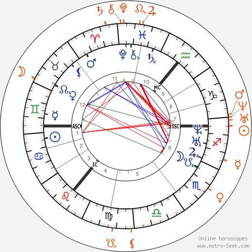 Horoscope Matching, Love compatibility: Branwell Brontë and Anne Brontë